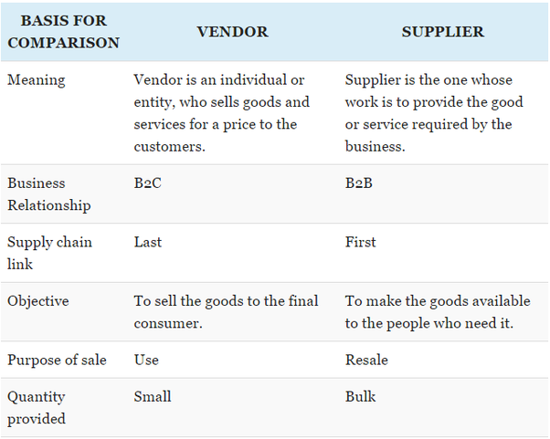What is the difference between vendor and supplier? - Quora