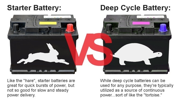 Why Don T Car Batteries Use Lithium