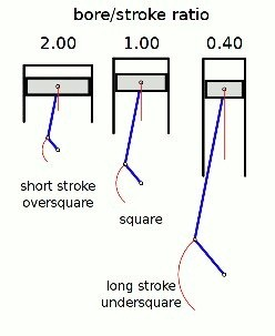 Does Bore And Stroke Affect Engine Performance Quora