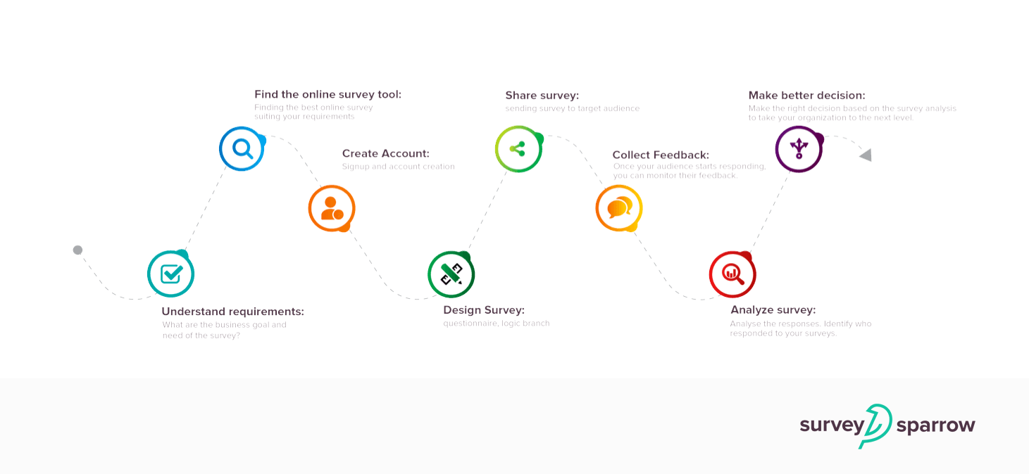 How do online surveys work? What are the best online survey sites