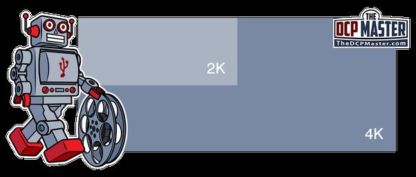 Que pensez-vous des films et téléviseurs Blu-ray 4K?