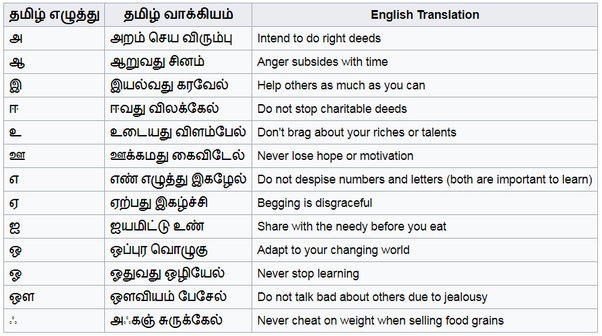 What is the most tamil thing ever quora the aathichoodi whose verses are arranged in tamil alphabetical order stopboris Gallery