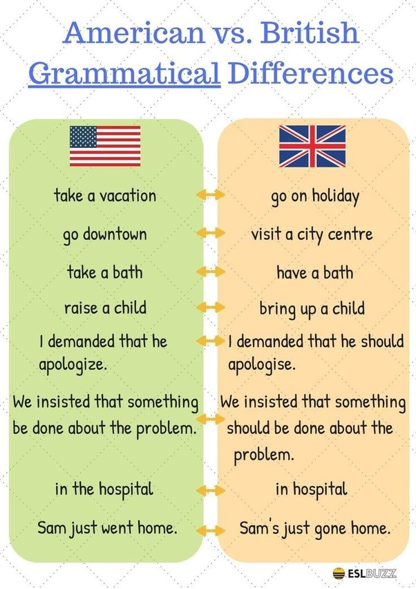 How many types of the English language are there? - Quora