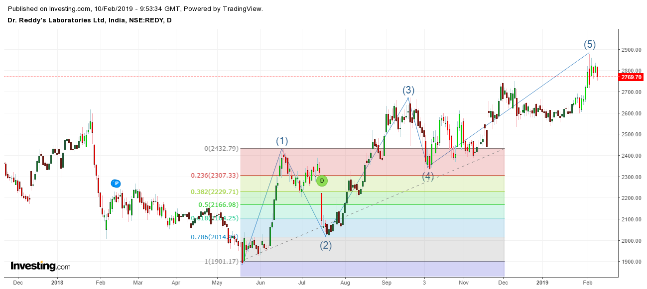 How well does Fibonacci work in the intraday price movement? - Quora