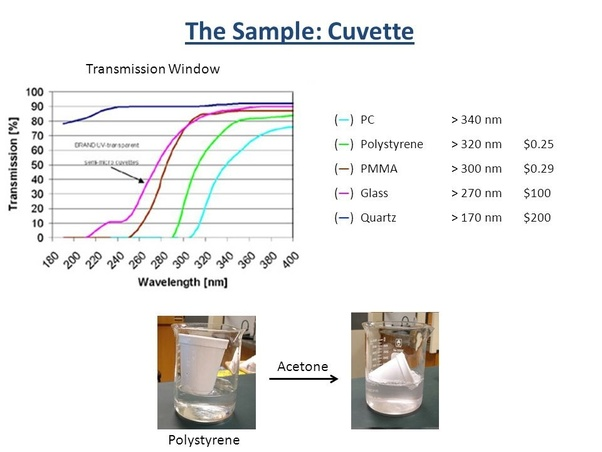 Why should we use quartz cuvettes for measuring absorbance in the UV