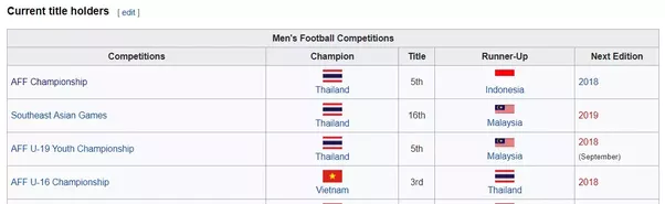 Titles of the southeast asian countries