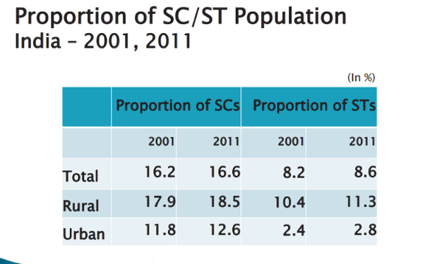 How many SC/St caste people lives in India? - Quora