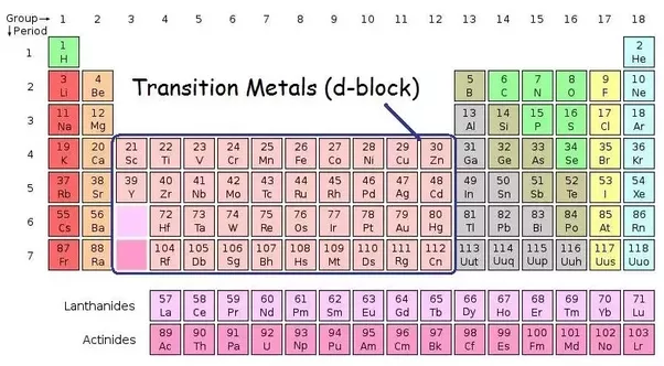 What are the possible charges of the transition metals quora since there are 3 cl atoms the negative charge is 3 since fecl3 has no overall charge the compound have a neutral charge and therefore the oxidation urtaz Images