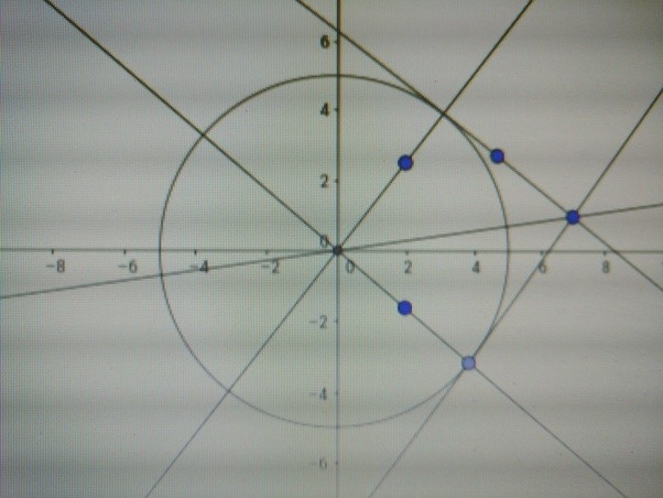 Drawing Lines Using Y Mx C : What is the tangent through for circle x^ y^ quora