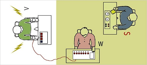 the milgram experiment an experiment conducted by stanley milgram to test humans obedience to author Stanley milgram's study, perhaps the most famous psychology experiment ever conducted clear that the group is offering wrong responses to a visual test.