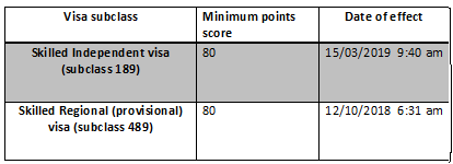 What is the expected EOI cutoff for May 2019 visa 189 invitation