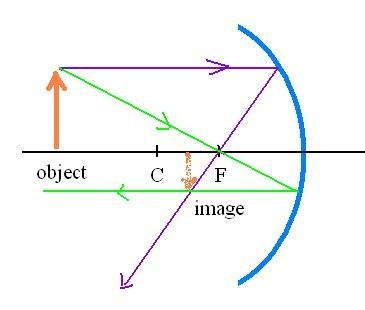 2)whereas, an erect image is the nature of the image formed when rays of  light after refraction or reflection appear to meet at a point