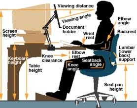 Ok So This Picture Represents Pretty Much The Right Way To Sit Which Is Up Doing Desk Chair Should Be At High Of Your Elbows