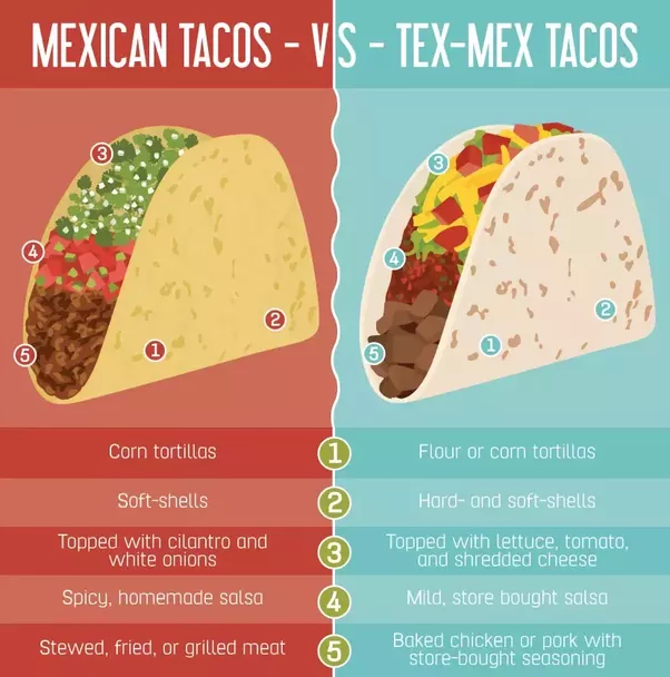 How do Mexicans feel about Tex Mex food? - Quora Feel Food on
