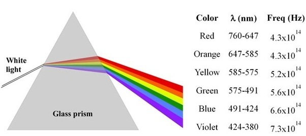 how to create different colours of light