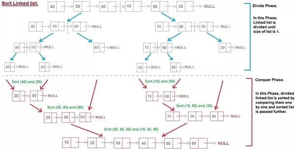 How To Sort A Single Linked List With Java Quora