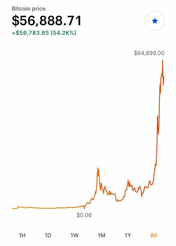 regret că nu am investit în bitcoin