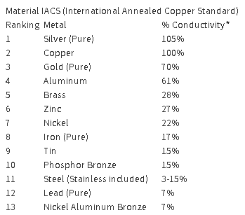 Why is aluminum used as an overhead cable quora conductivity ratings are expressed as a relative measurement to copper a 100 rating does not indicate no resistance greentooth Choice Image