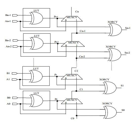 How Should I Design A Carry Save Adder Circuit So That I Can Make It