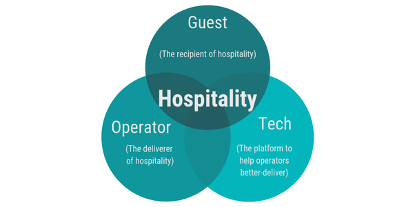 What is hospitality? - Quora