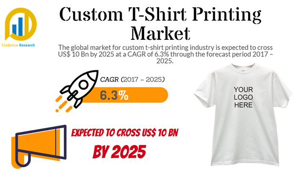 is t shirt printing profitable? - quora
