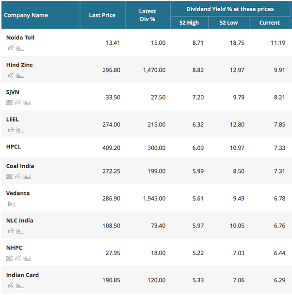 Which are the best dividend paying stocks in india quora for High div stocks