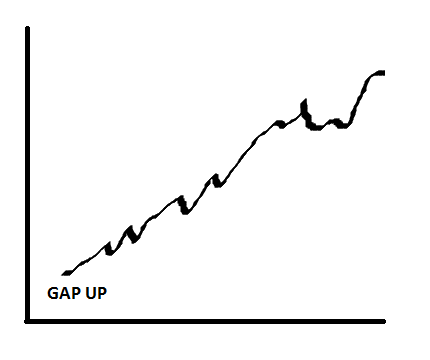 How To Predict The Rise Fall In The Stocks Price In Day Trading