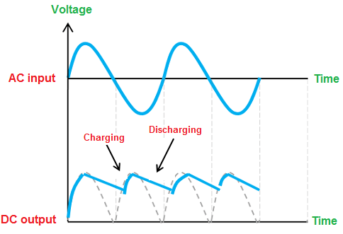 Capacitors block dc voltage why they are used in dc circuits quora dc power supply by charging or discharging of capacitor and the final output is regulated dc supply provide to load see answer somveer mahlawats sciox Image collections