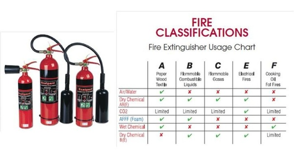 What class of fire would you use a CO2 black fire