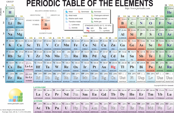 How to describe the different types of periodic tables quora the vertical columns groups of the periodic table are arranged such that all its elements have the same number of valence electrons urtaz Gallery