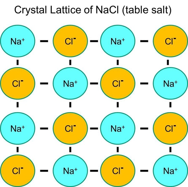 Why Are There Four Ions Of Sodium In Sodium Chloride Crystal Quora