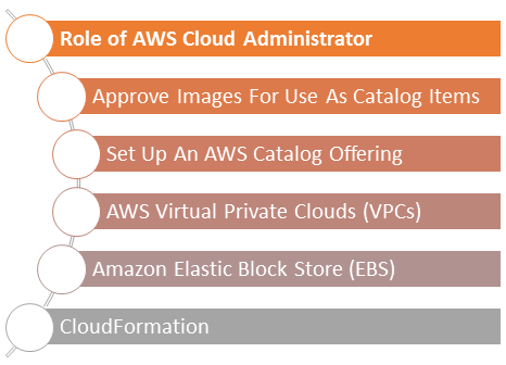 What are the AWS admin  roles and responsibilities? - Quora