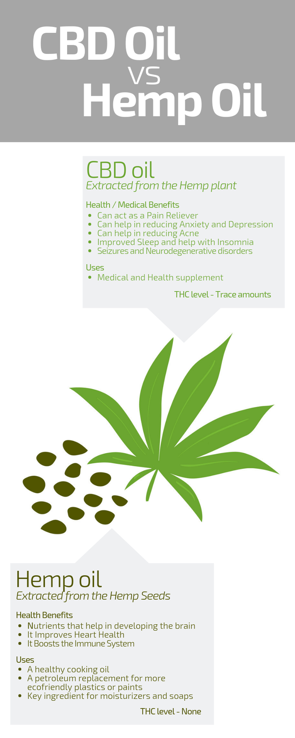 What Are The Benefits Of Using Hemp Oil On The Skin Quora