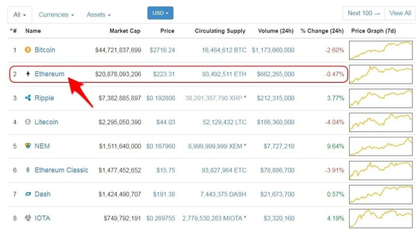 quale criptovaluta è meglio per il trading bitcoin trading details
