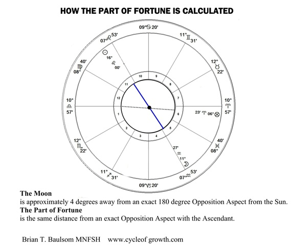 How does the Part of Fortune concept work in astrology? - Quora