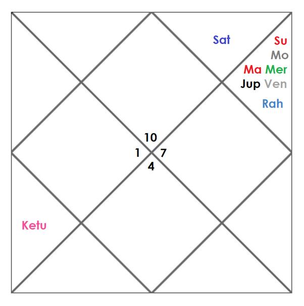 Favorable god devil in vedic astrology characteristics