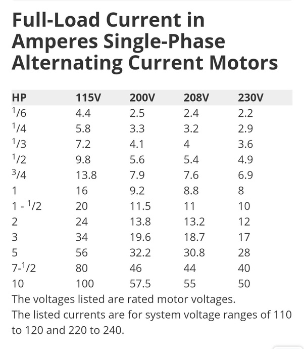 How much current is required for a motor of 1 5 Hp when it