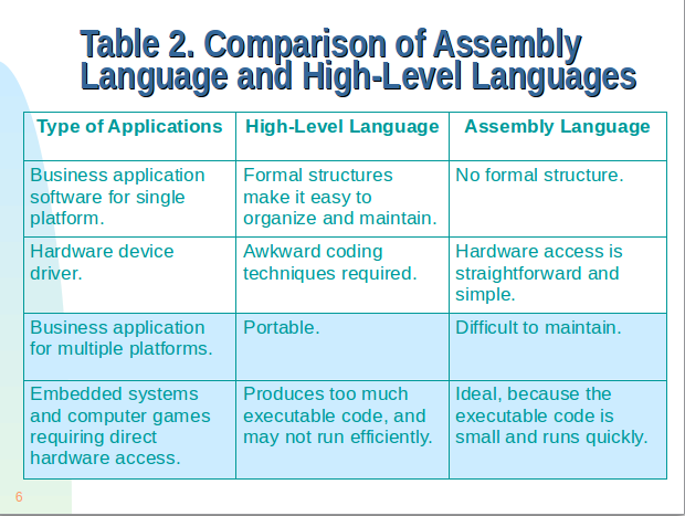 What Is The Difference Between An Assembly Language And High Level