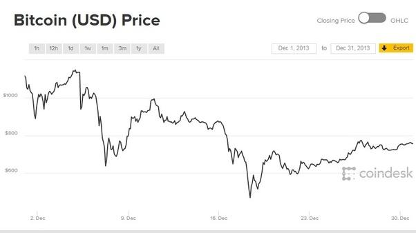 Bitcoin inr calculator renklikar. Ga.