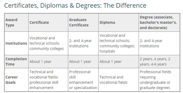 What is the difference between a degree and a diploma? - Quora