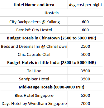 How to tour Singapore on a budget from India - Quora