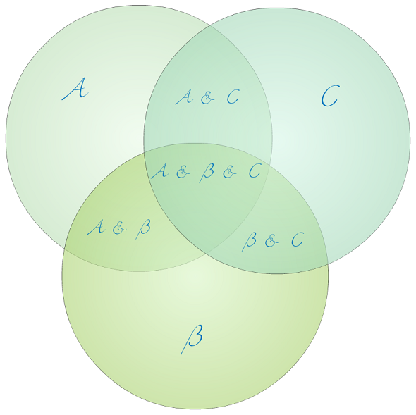 What Is The Best Website To Generate A Three Set Venn Diagram Quora