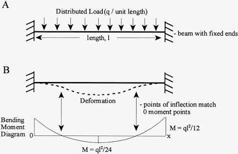 what is fixed end supported beam quora rh quora com bending moment diagram fixed end beam 7 50 Draw the Shear and Moment Diagrams for the Cantilevered Beam