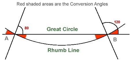 a rhumb line path flown with the help of compass cuts all meridians lines joining north pole and south pole at equal angles therefore it is a curved