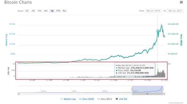 zederngipfel handelsunternehmen current bitcoin in circulation