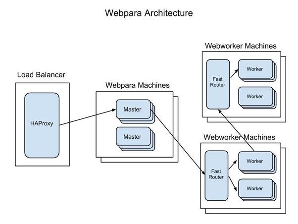 Engineering at Quora - Quora
