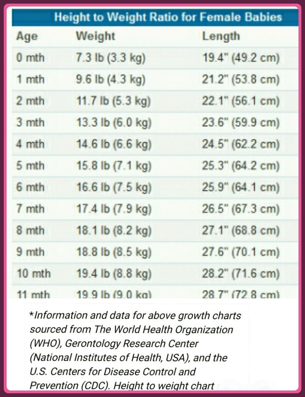 Is average what height for girls the Average Height