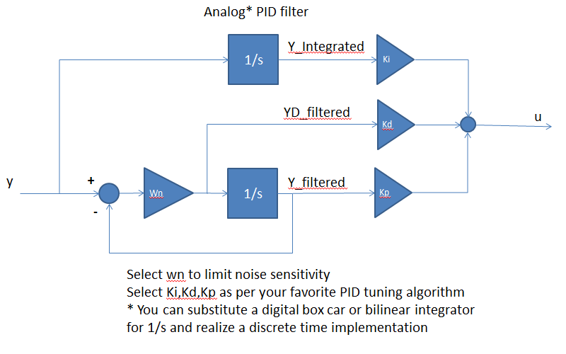 Why is a high-pass filter used to realize the differential control