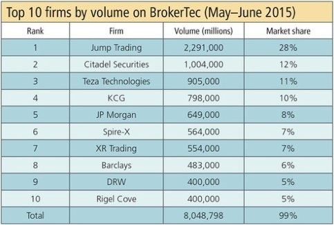 Forex proprietary trading firms