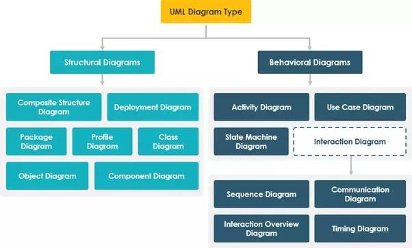 How do dfd and uml differ quora ccuart Images